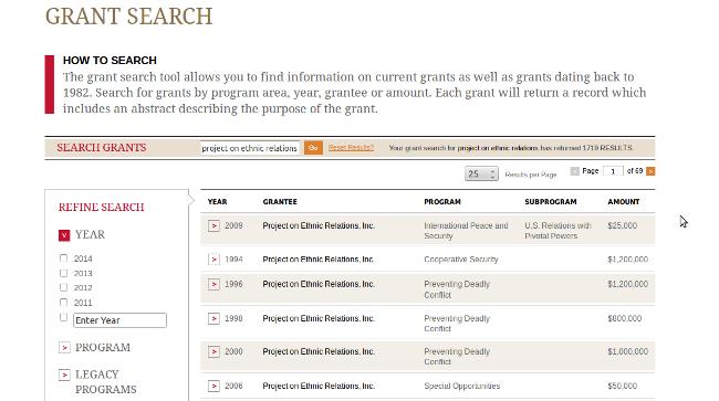 A PER-nek megítélt támogatások a Carnegie alapítvány adatbázisában