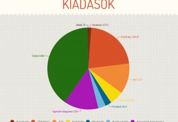2200 euróból működött 2015-ben az Átlátszó Erdély. Itt a beszámoló