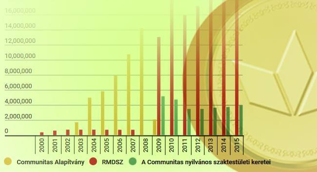 Mire költik az erdélyi magyarság pénzét? Publikáljuk az RMDSZ beszámolóit