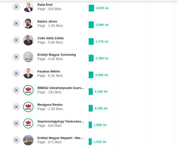 Magyar jelöltek Facebook-költései a 2020-as önkormányzati választások idején