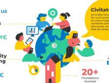 Megnyertük a Civitates független médiaorgánumoknak kiírt pályázatát